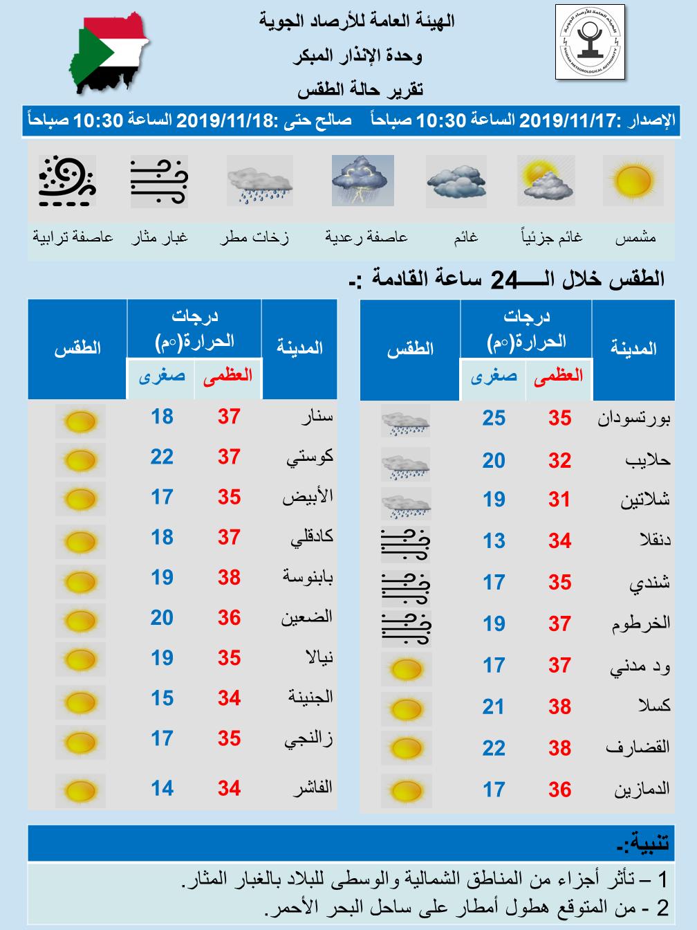 التوقع اليومي لحالة الطقس في السودان